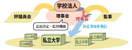 日本私立大学協会 | 「学校法人...