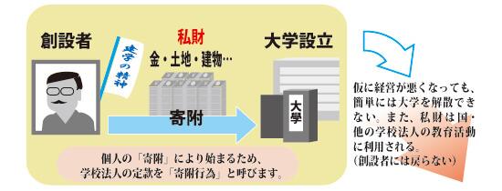 学校法人ってなに? 日本私立大学協会 日本私立大学協会